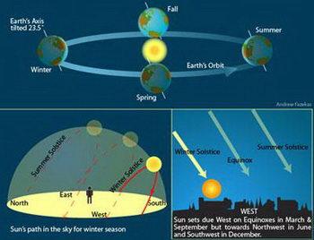 Solstice astronomy